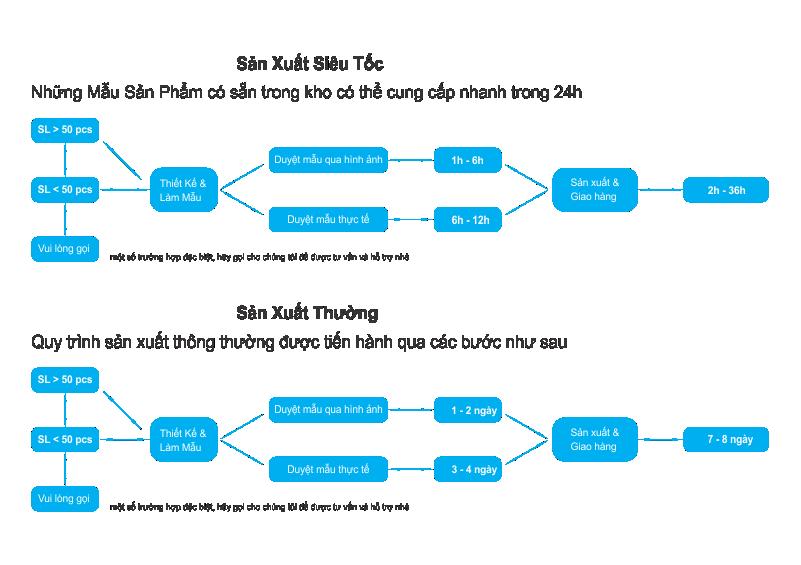 Quy trình và Thời gian sản xuất